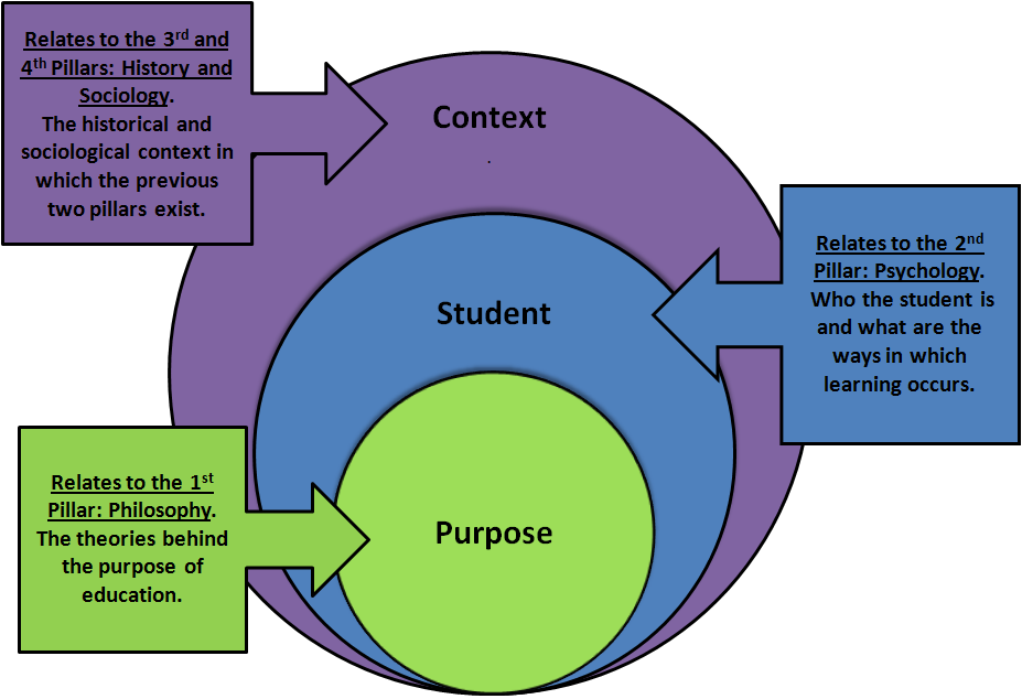 Identifying the why in education 10 theories for educators to additional act beyond the pedagogical one but as an inseparable part of it ccuart Image collections